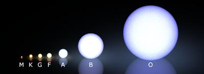 Morgan-Keenan spectral classification