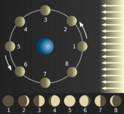 Phases-of-the-moon-diagram
