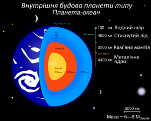 Exoplanet Ocean Planet cutaway