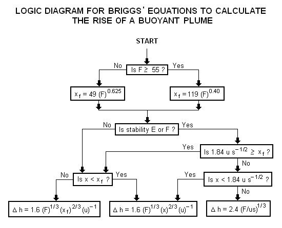 BriggsLogic
