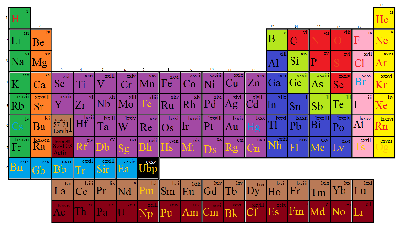 Atoms atomas wiki fandom powered by wikia ptoe periodic table of elements urtaz Gallery