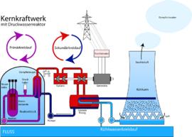 Kernkraftwerk Druckwasserreaktor n