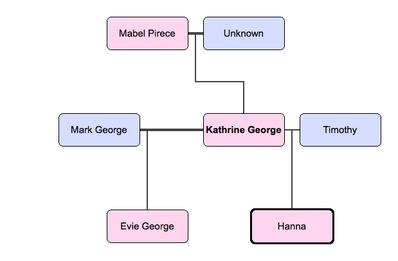 KATHRINE'S FAMILY