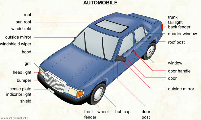 Auto Mobile Schematics - WIRE Center •