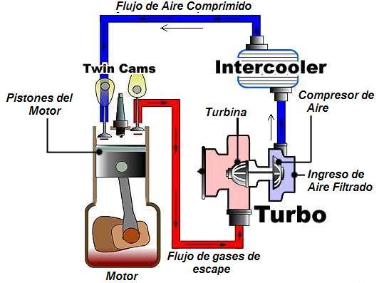 Turbocompresor Wiki Automoviles Fandom Powered By Wikia