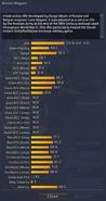Mosin-Nagant detailed statistics
