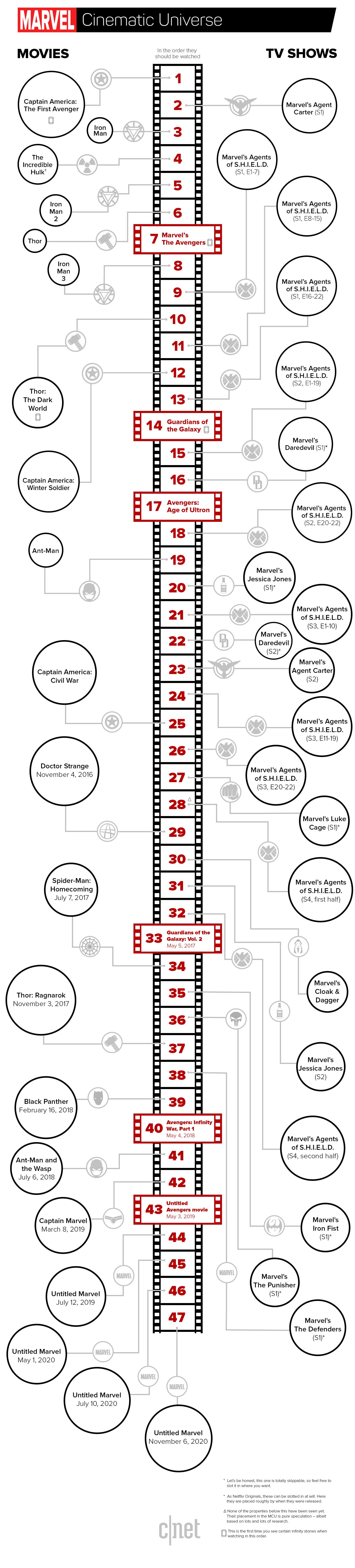 Marvel Serien Chronologie