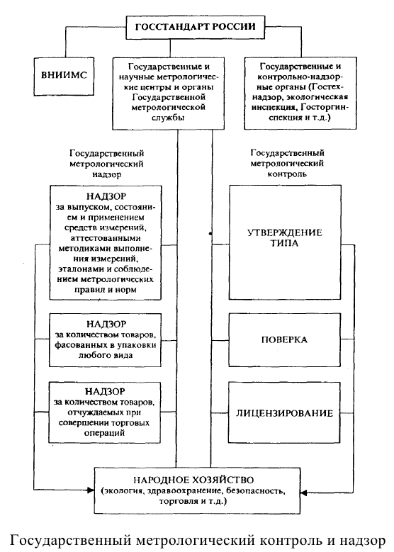 Изображение Органы и службы стандартизации РФ png База Знаний  Органы и службы стандартизации РФ png