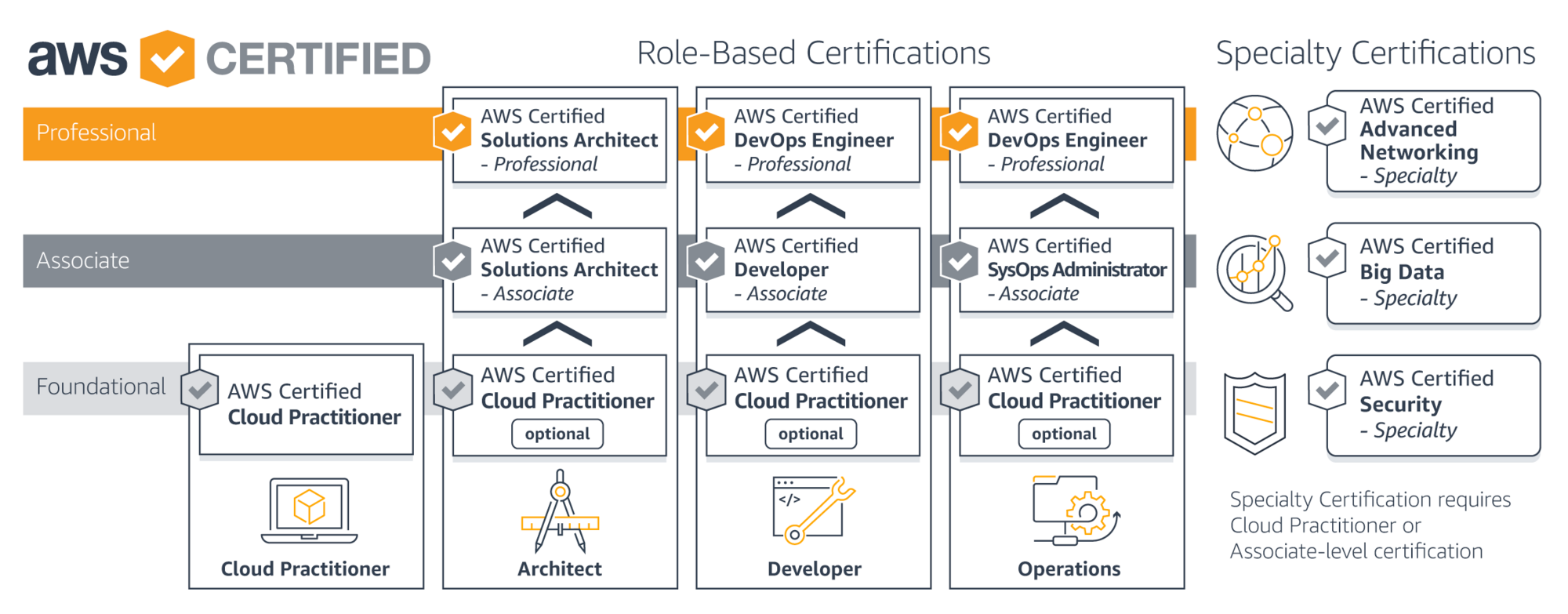 How to prepare and pass AWS Certified Cloud Practitioner