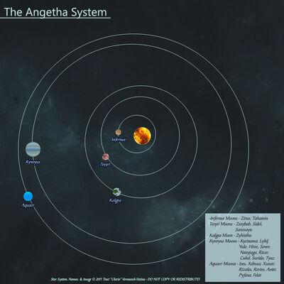 AngethaSystem