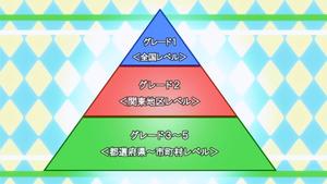 Tournament Ranking Pyramid