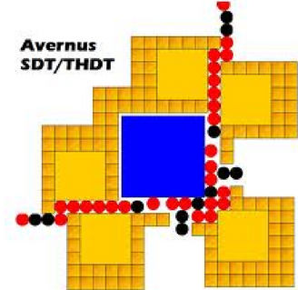 SDT Example