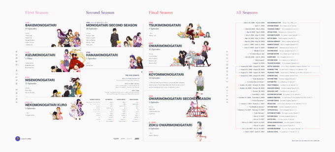 Monogatari Series Chronology 2019 version (Anime Only)