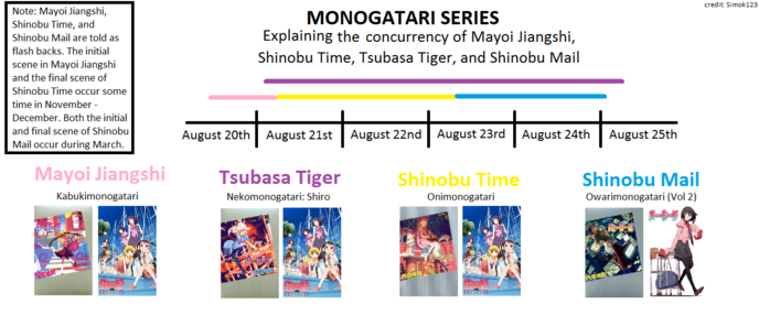 Timeline of Mayoi Jiangshi Shinobu Time Shinobu Mail and Nekomono Shiro-0