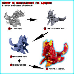 this shows how new Bakugan are made and progress from a drawing to the actual thing