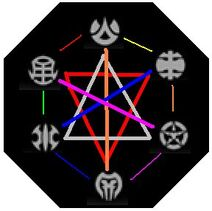 Bakugan attributes