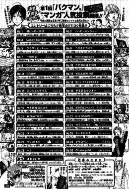 "1st Bakuman ""Manga"" Popularity Poll"