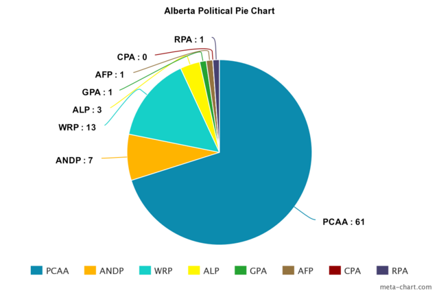 File:Meta-chart.png