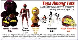 TV Ratings 1995
