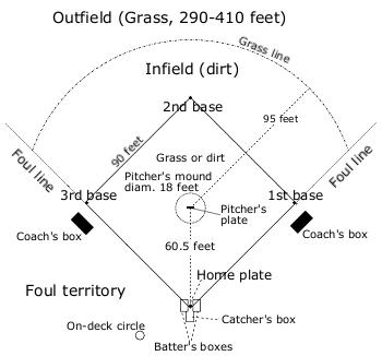 Baseball field overview thumbnail