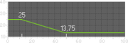 PP-2000 Damage Graph BF3