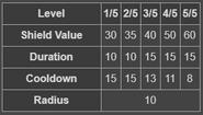BFH Hero Shield Stats
