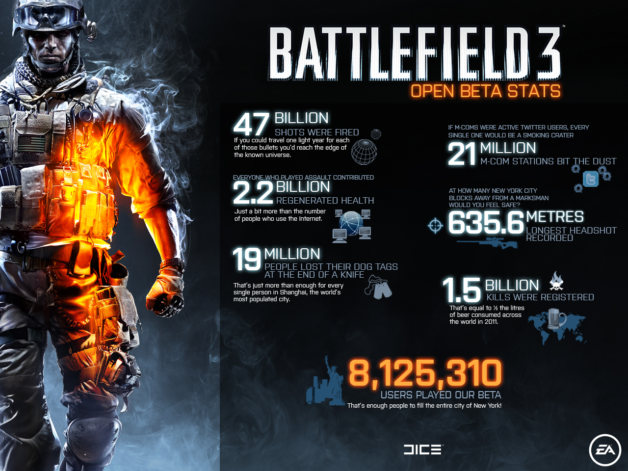 User blog:Maxwell123/DICE give us Interesting Battlefield 3 Beta
