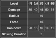 BFH Explosive Keg stats