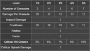 BFH Grenade Spam Stats