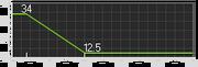 UMP-45 Range Graph BF3