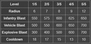 BFH Blasting Strike Stats