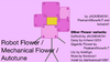 VotingRobotFlower