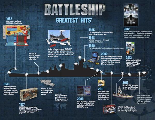 Battleship Brand Timeline