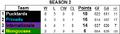 Standings S2.png