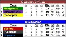 Standings5