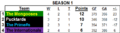 Standings S1.png