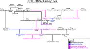 BTFF Family Tree V.2