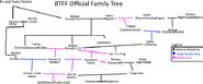 BTFF Family Tree
