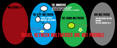 The Four Multiverses