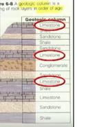 Wapień w Warstwach według kolumny geologicznej