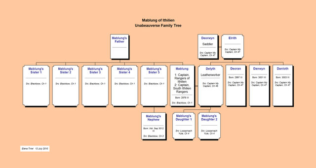 File:Mablung of Ithilien--Unabeauverse Family Tree.jpg