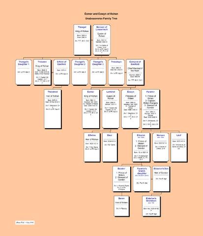 File:Eomer & Eowyn of Rohan--Unabeauverse Family Tree.jpg
