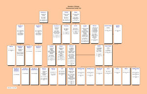 Brandmir of Pelargir--Unabeauverse Family Tree