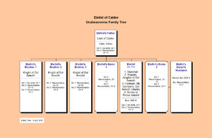 Elethil of Caldor--Unabeauverse Family Tree