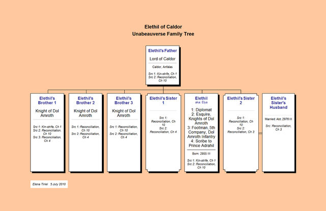 File:Elethil of Caldor--Unabeauverse Family Tree.jpg