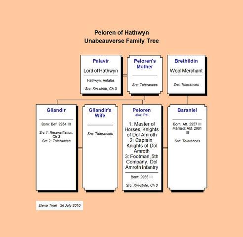 File:Peloren of Hathwyn--Unabeauverse Family Tree.jpg