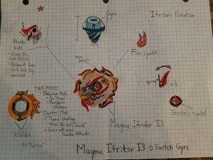 Magma Ifritor I3 6Switch Gyro