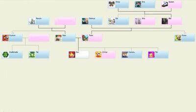 640px-Family Tree