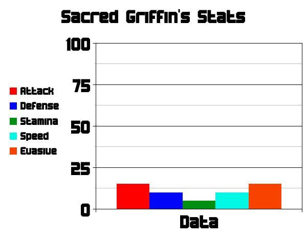 Sacred Befall's Stats