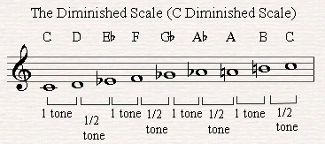 File:Diminished-scale.png